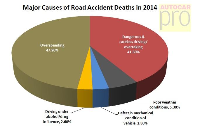 Self Driving Vehicles: Good idea or a bad idea?