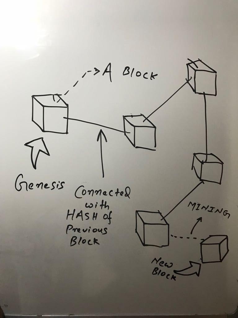 Constructing a Simple Blockchain using PYTHON