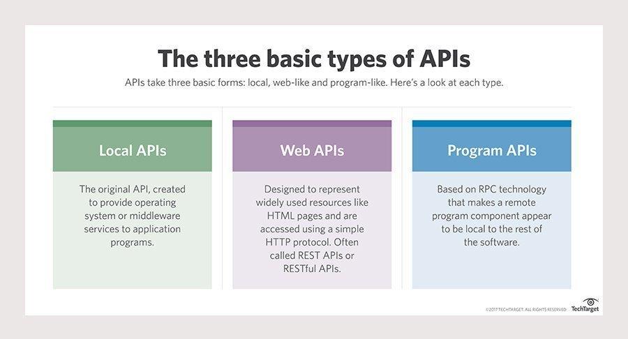 What is API? api