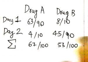 Simpson's Paradox : When Statistics lie (1 / 3)