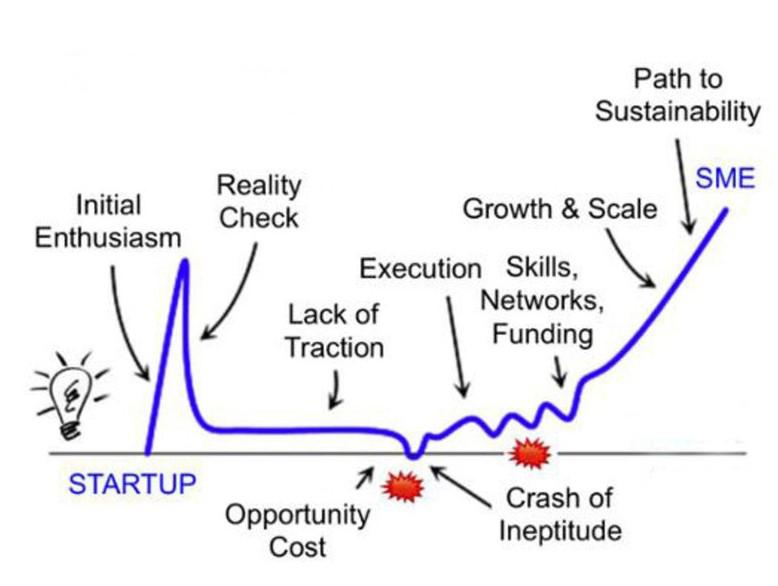 Journey of an Entrepreneur