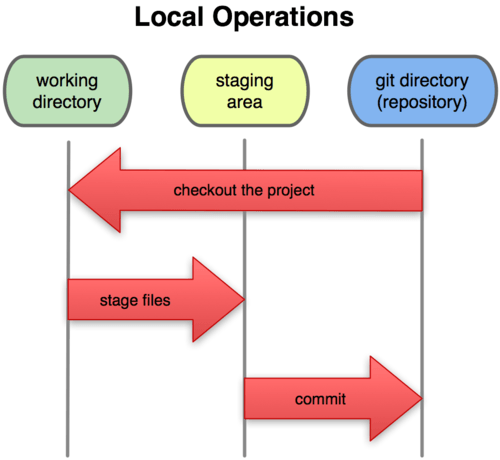 GIT and GITHUB: A Layman's Guide[Part-1]