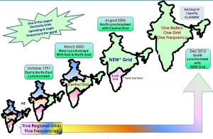 ELECTRICAL POWER SYSTEM : The Indian Frame