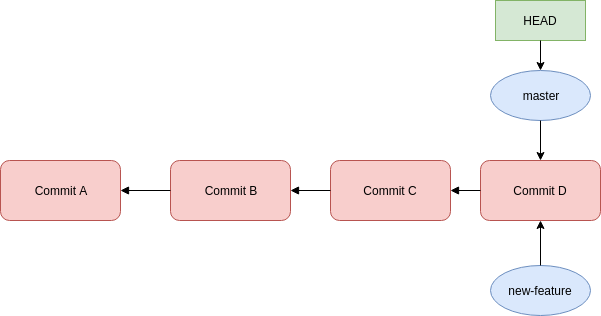 GIT and GITHUB: A Layman's Guide [Part-2]