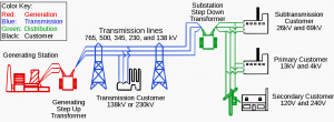 Fault Analysis and related Technical problems in Power System