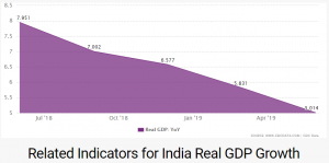 The Indian Economy in 2019: For people in a hurry