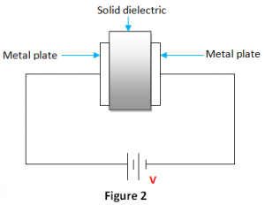 Dielectrics and Insulation