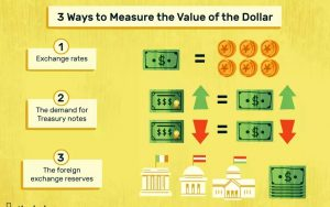 THE VALUE OF MONEY