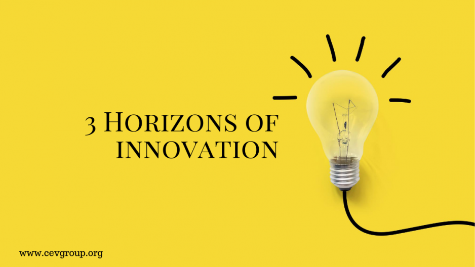 3 Horizons of Innovation