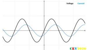 Harmonic Resonance in Power Systems