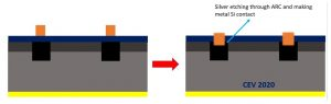 Making of 21st Century Solar Cell