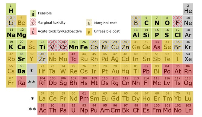 periodic table highlighting elements involved in battery manufacturing.